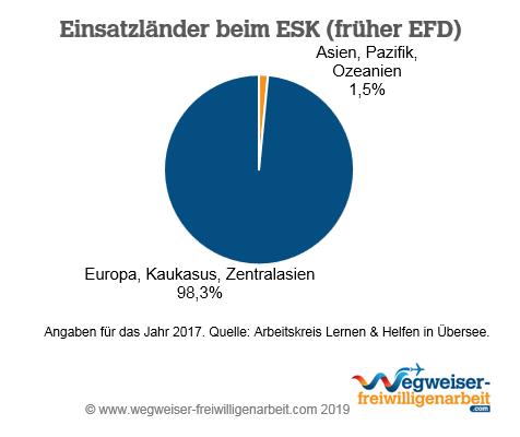 Einsatzländer ESK EFD