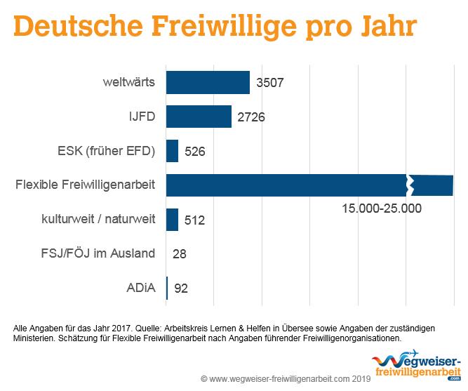 Deutsche Freiwillige pro Jahr in Freiwilligendiensten