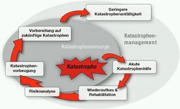 Kreislauf der KatastrophenhilfeQuelle: Deutsches Rotes Kreuz