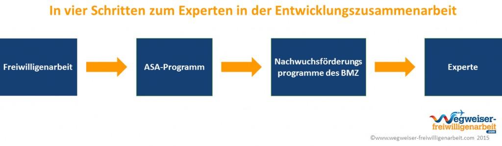 infographik-entwicklungshelfer-werden