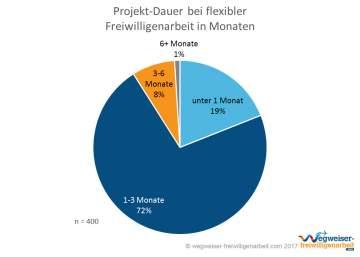 Infografik Projekt-Dauer Flexible Freiwilligenarbeit