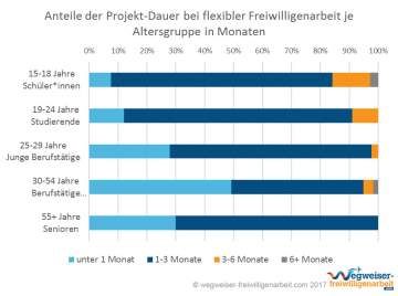 Infografik Projekt-Dauer Flexible Freiwilligenarbeit nach Alter