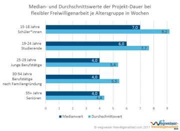 Infografik Projekt-Dauer Flexible Freiwilligenarbeit nach Alter Median und Durchschnitt