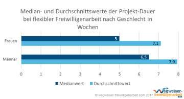 Infografik Projekt-Dauer Flexible Freiwilligenarbeit nach Geschlecht Median und Durchschnitt