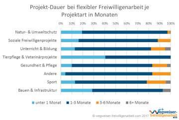 Infografik Projekt-Dauer Flexible Freiwilligenarbeit nach Kategorie