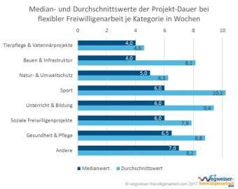 Infografik Projekt-Dauer Flexible Freiwilligenarbeit nach Kategorie Median und Durchschnitt