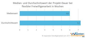 Infografik Projekt-Dauer flexible Freiwilligenarbeit Median und Durchschnitt
