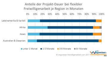 Infografik Projekt-Dauer Flexible Freiwilligenarbeit nach Region