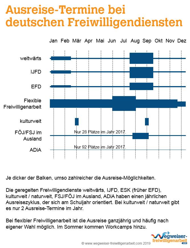 Ausreise-Termine bei deutschen Freiwilligendiensten